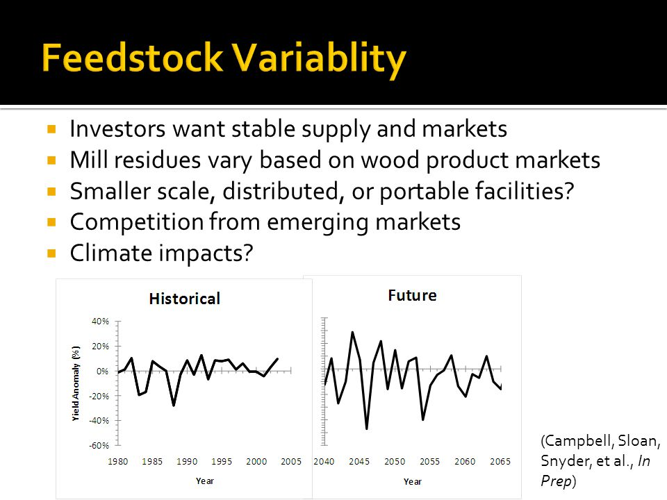  Investors want stable supply and markets  Mill residues vary based on wood product markets  Smaller scale, distributed, or portable facilities.