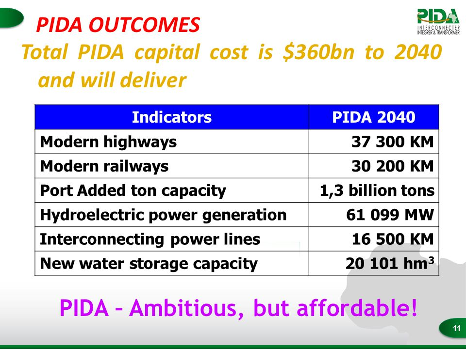 11 Total PIDA capital cost is $360bn to 2040 and will deliver IndicatorsPIDA 2040 Modern highways37 300 KM Modern railways30 200 KM Port Added ton capacity1,3 billion tons Hydroelectric power generation61 099 MW Interconnecting power lines16 500 KM New water storage capacity20 101 hm 3 PIDA – Ambitious, but affordable.