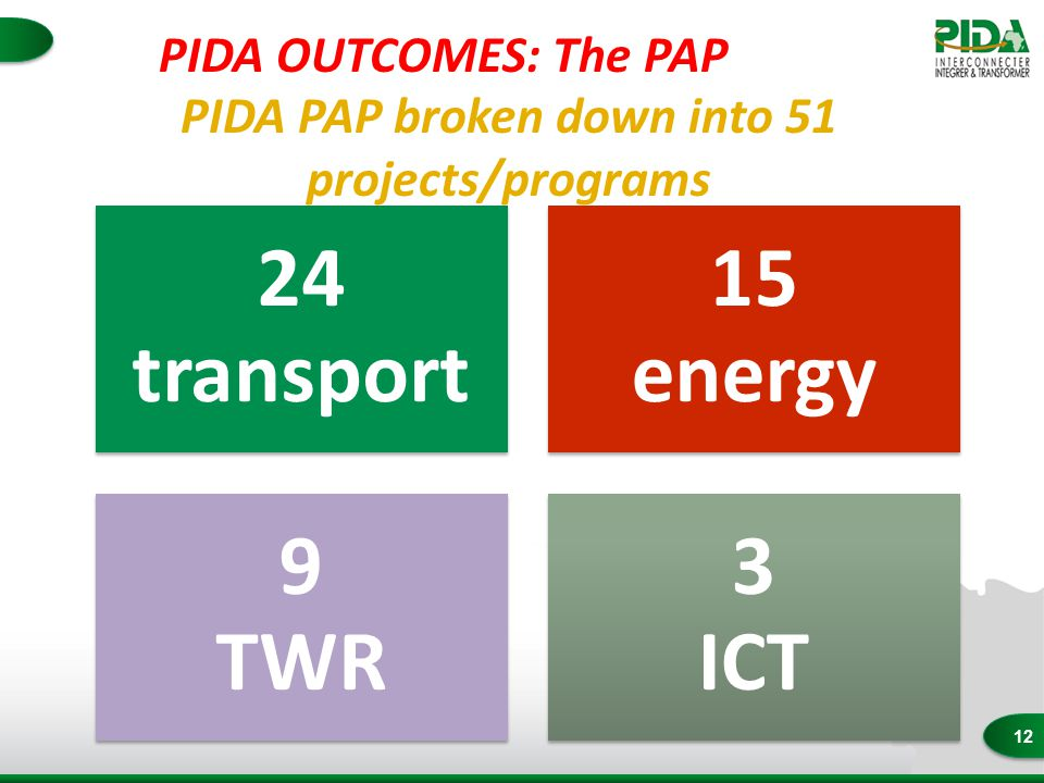 12 24 transport 15 energy 9 TWR 3 ICT PIDA PAP broken down into 51 projects/programs PIDA OUTCOMES: The PAP