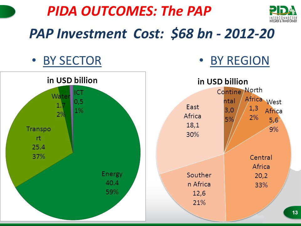 13 PAP Investment Cost: $68 bn - 2012-20 BY SECTOR BY REGION PIDA OUTCOMES: The PAP