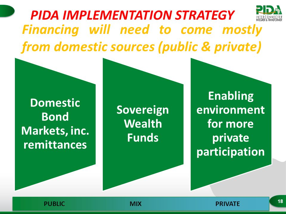 18 Financing will need to come mostly from domestic sources (public & private) Domestic Bond Markets, inc.