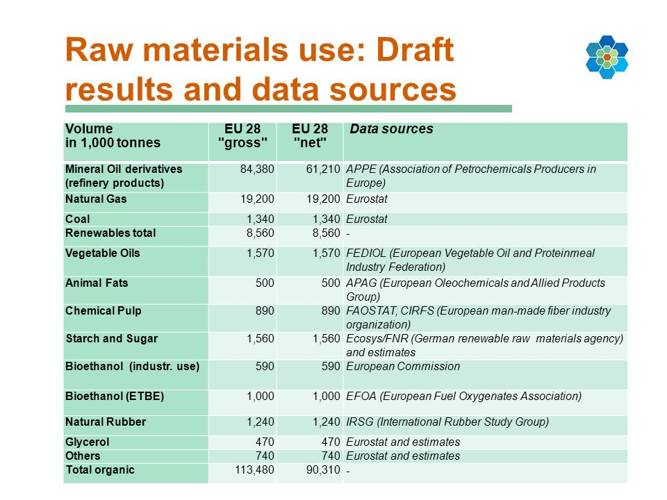 Organic raw material use Draft results volume 5 Volume in 1.000 t – material (feedstock) use only, EU chemical industry, 2011 derivatives