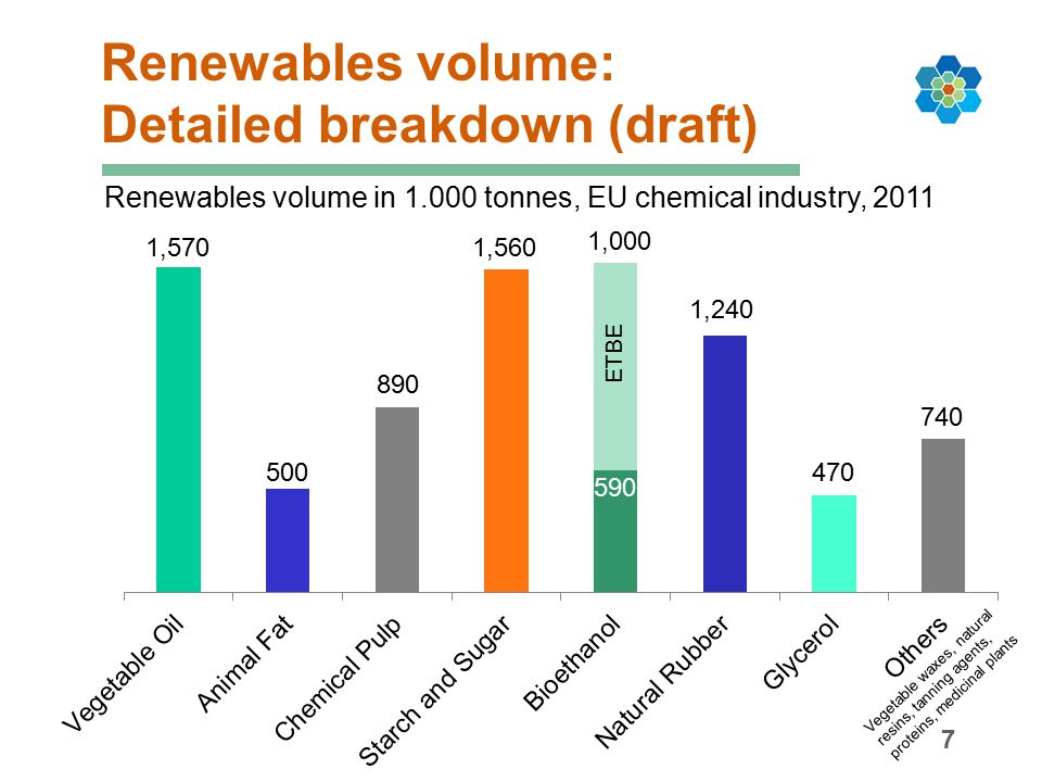 Renewables shares: Detailed breakdown (draft) 8 Renewables shares in total renewables, EU chemical industry, 2011 Vegetable waxes, natural resins, tanning agents, proteins, medicinal plants total: 8.5 mill.