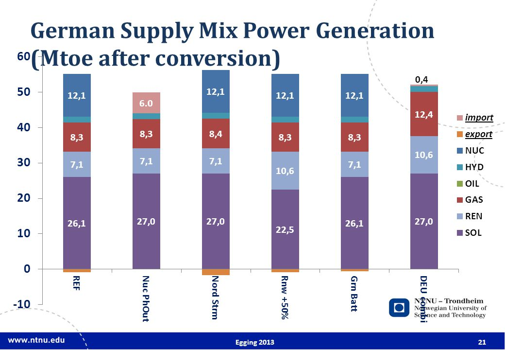 German Supply Mix Power Generation (Mtoe after conversion) Egging 201321