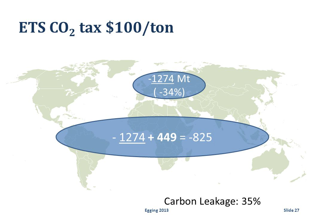 Egging 2013Slide 27 ETS CO 2 tax $100/ton -1274 Mt ( -34%) Carbon Leakage: 35% - 1274 + 449 = -825