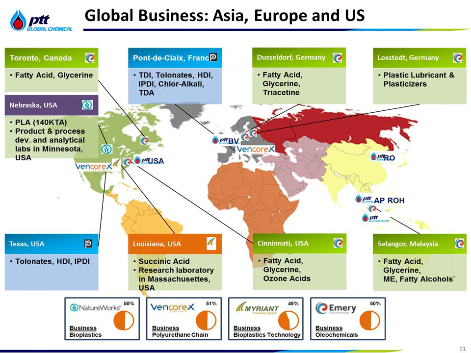11 Strictly Confidential 11 Global Business: Asia, Europe and US