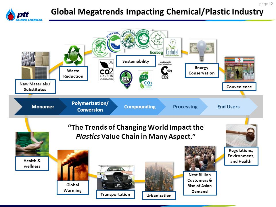 12 page 12 Global Megatrends Impacting Chemical/Plastic Industry Convenience Urbanization Next Billion Customers & Rise of Asian Demand New Materials / Substitutes Energy Conservation Waste Reduction Regulations, Environment, and Health Monomer Polymerization/ Conversion CompoundingProcessingEnd Users The Trends of Changing World Impact the Plastics Value Chain in Many Aspect. Global Warming Sustainability Health & wellness Transportation