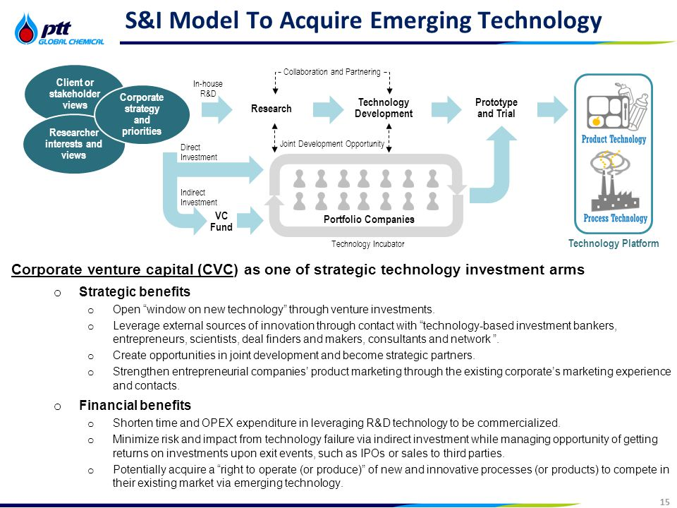15 Strictly Confidential 15 S&I Model To Acquire Emerging Technology Corporate venture capital (CVC) as one of strategic technology investment arms o Strategic benefits o Open window on new technology through venture investments.