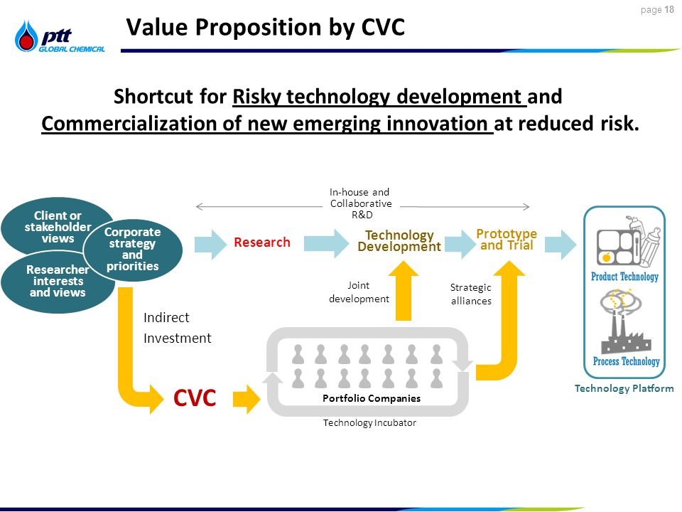 18 page 18 Value Proposition by CVC Client or stakeholder views Researcher interests and views Corporate strategy and priorities Research Technology Development Prototype and Trial Technology Platform In-house and Collaborative R&D CVC Portfolio Companies Technology Incubator Indirect Investment Joint development Strategic alliances Shortcut for Risky technology development and Commercialization of new emerging innovation at reduced risk.