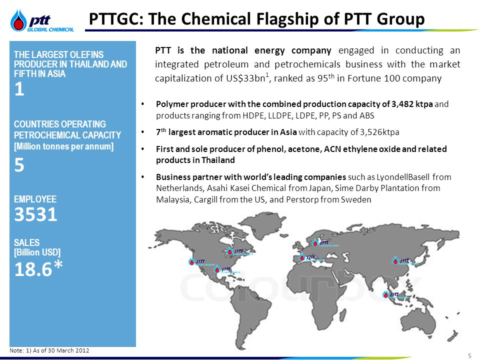 6 Strictly Confidential 6 Fully Integrated Petrochemical and Refinery Operations with Diversified Product Portfolio