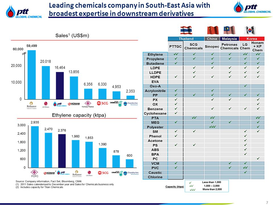 7 Strictly Confidential 7 Leading chemicals company in South-East Asia with broadest expertise in downstream derivatives