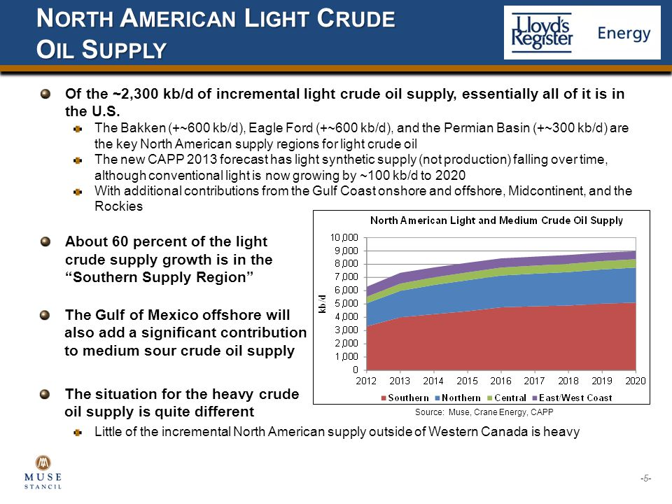 Little of the incremental North American supply outside of Western Canada is heavy Of the ~2,300 kb/d of incremental light crude oil supply, essentially all of it is in the U.S.