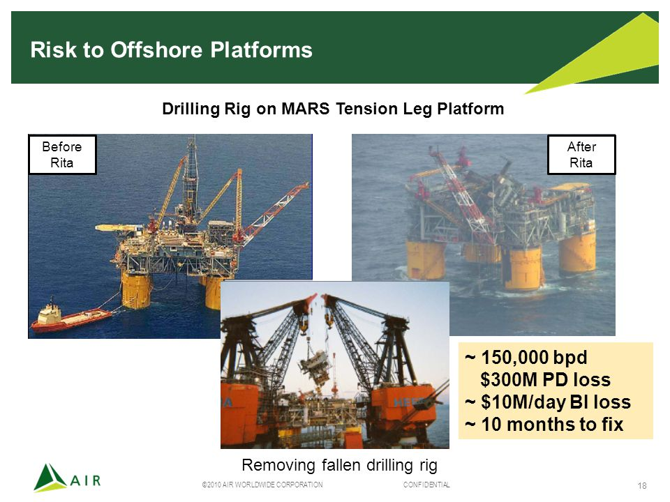 ©2010 AIR WORLDWIDE CORPORATION CONFIDENTIAL 18 Risk to Offshore Platforms Before Rita After Rita Removing fallen drilling rig Drilling Rig on MARS Tension Leg Platform ~ 150,000 bpd $300M PD loss ~ $10M/day BI loss ~ 10 months to fix