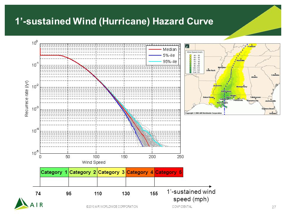 ©2010 AIR WORLDWIDE CORPORATION CONFIDENTIAL 27 1'-sustained Wind (Hurricane) Hazard Curve Category 1Category 2Category 3Category 4Category 5 74 95 110 130 155 1'-sustained wind speed (mph)