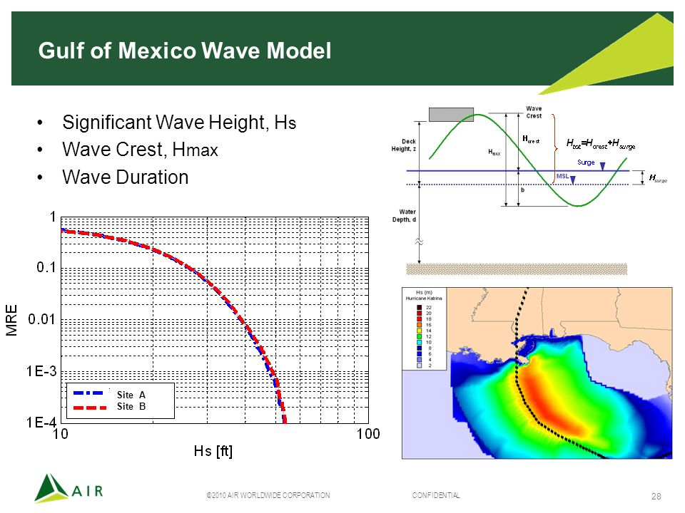 ©2010 AIR WORLDWIDE CORPORATION CONFIDENTIAL 28 Significant Wave Height, H s Wave Crest, H max Wave Duration Gulf of Mexico Wave Model Site A Site B