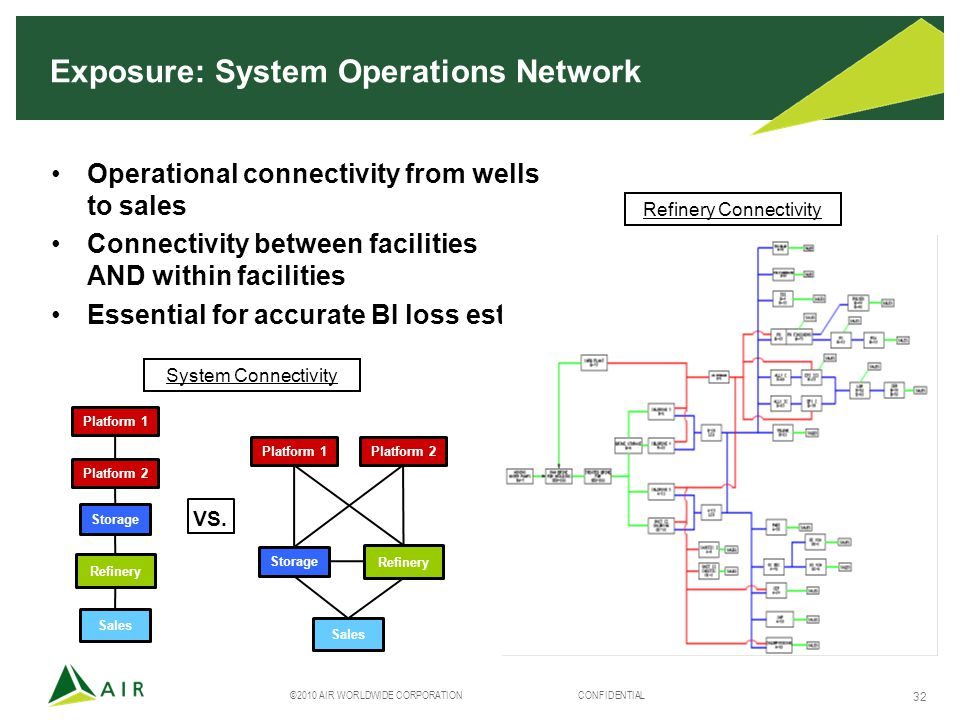 ©2010 AIR WORLDWIDE CORPORATION CONFIDENTIAL 32 Exposure: System Operations Network Operational connectivity from wells to sales Connectivity between facilities AND within facilities Essential for accurate BI loss est..es System Connectivity VS.