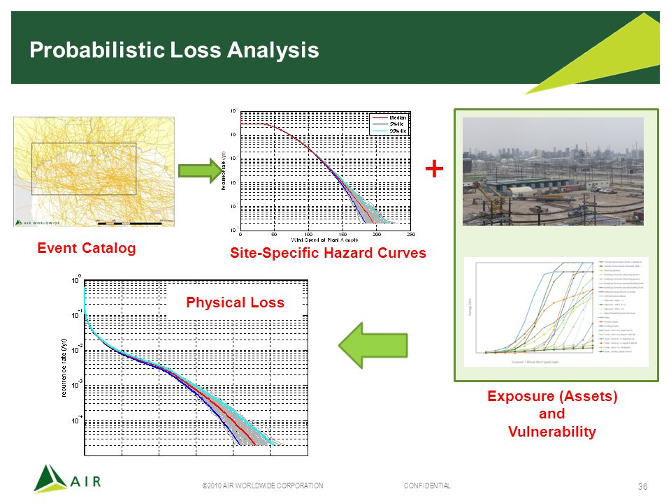 ©2010 AIR WORLDWIDE CORPORATION CONFIDENTIAL 36 BI Loss Probabilistic Loss Analysis Site-Specific Hazard Curves + Exposure (Assets) and Vulnerability