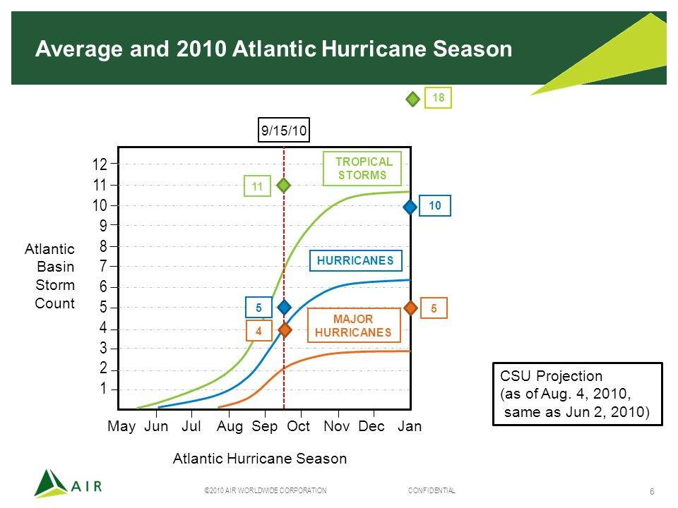©2010 AIR WORLDWIDE CORPORATION CONFIDENTIAL 6 Average and 2010 Atlantic Hurricane Season 12 11 10 9 8 7 6 5 4 3 2 1 10.7 TROPICAL STORMS 6.2 (58%) HURRICANES 2.8 (26%) MAJOR HURRICANES May Jun Jul Aug Sep Oct Nov Dec Jan Atlantic Hurricane Season Atlantic Basin Storm Count CSU Projection (as of Aug.