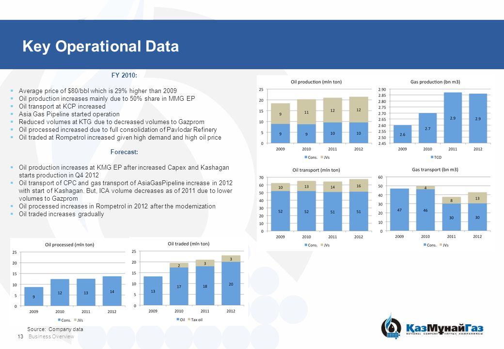 Key Operational Data Source: Company data 13Business Overview FY 2010:  Average price of $80/bbl which is 29% higher than 2009  Oil production increases mainly due to 50% share in MMG EP  Oil transport at KCP increased  Asia Gas Pipeline started operation  Reduced volumes at KTG due to decreased volumes to Gazprom  Oil processed increased due to full consolidation of Pavlodar Refinery  Oil traded at Rompetrol increased given high demand and high oil price Forecast:  Oil production increases at KMG EP after increased Capex and Kashagan starts production in Q4 2012  Oil transport of CPC and gas transport of AsiaGasPipeline increase in 2012 with start of Kashagan.