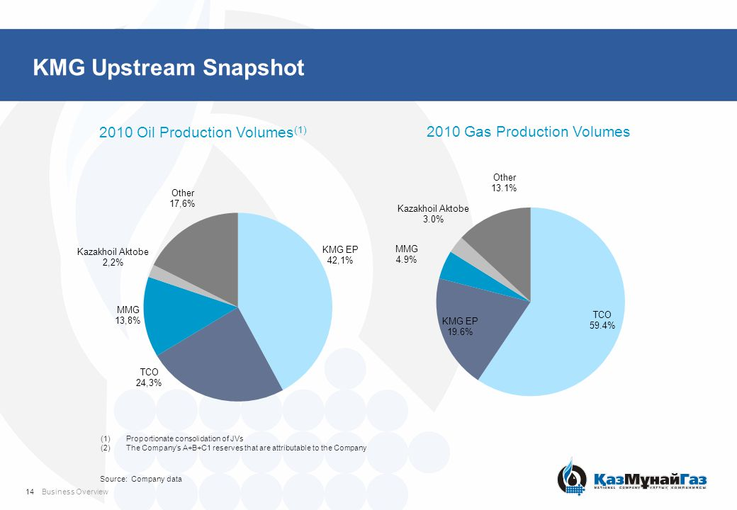 KMG Upstream Snapshot 2010 Oil Production Volumes (1) 2010 Gas Production Volumes (1)Proportionate consolidation of JVs (2)The Company's A+B+C1 reserves that are attributable to the Company Source: Company data 14Business Overview
