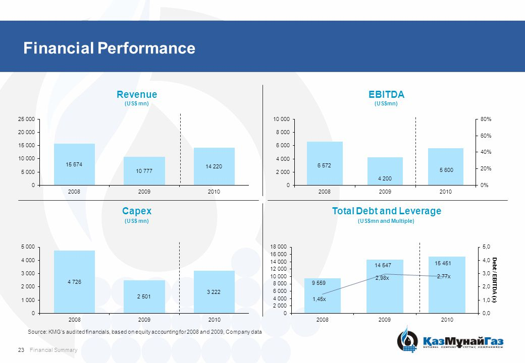 Financial Performance Revenue (US$ mn) EBITDA (US$mn) Capex (US$ mn) Total Debt and Leverage (US$mn and Multiple) Source: KMG's audited financials, ba