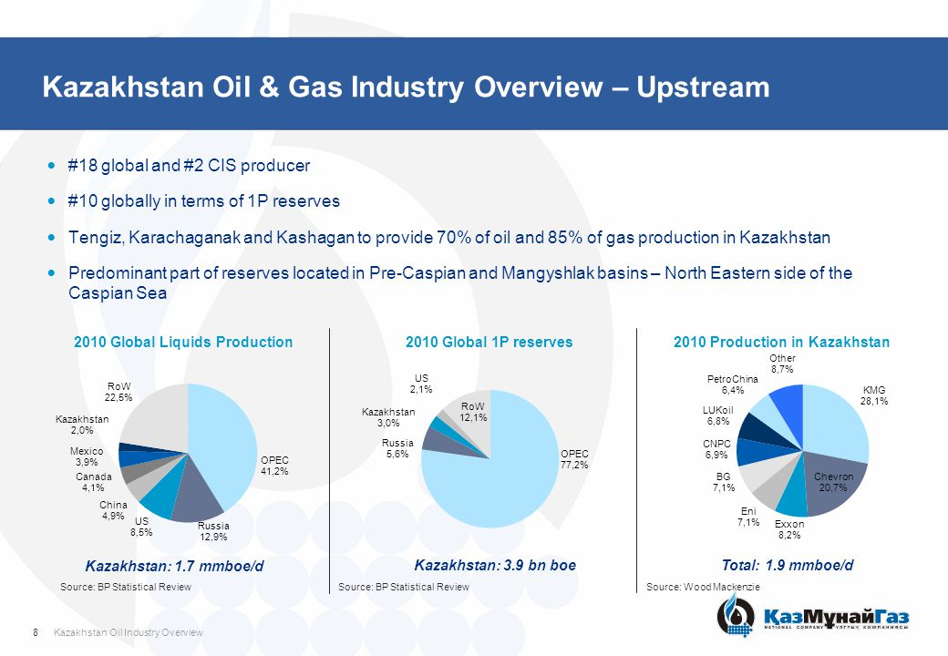 Kazakhstan Oil & Gas Industry Overview – Midstream and Downstream Transportation Kazakhstan is key focal point in the transportation of oil & gas from Central Asia to Europe and China Kazakhstan transportation networks are largely controlled by KMG –Oil pipelines via KTO – transported 50.8 mln tonnes of crude oil in 2009, 65 mln tonnes in 2010 –Gas pipelines transported 73.2 bln.