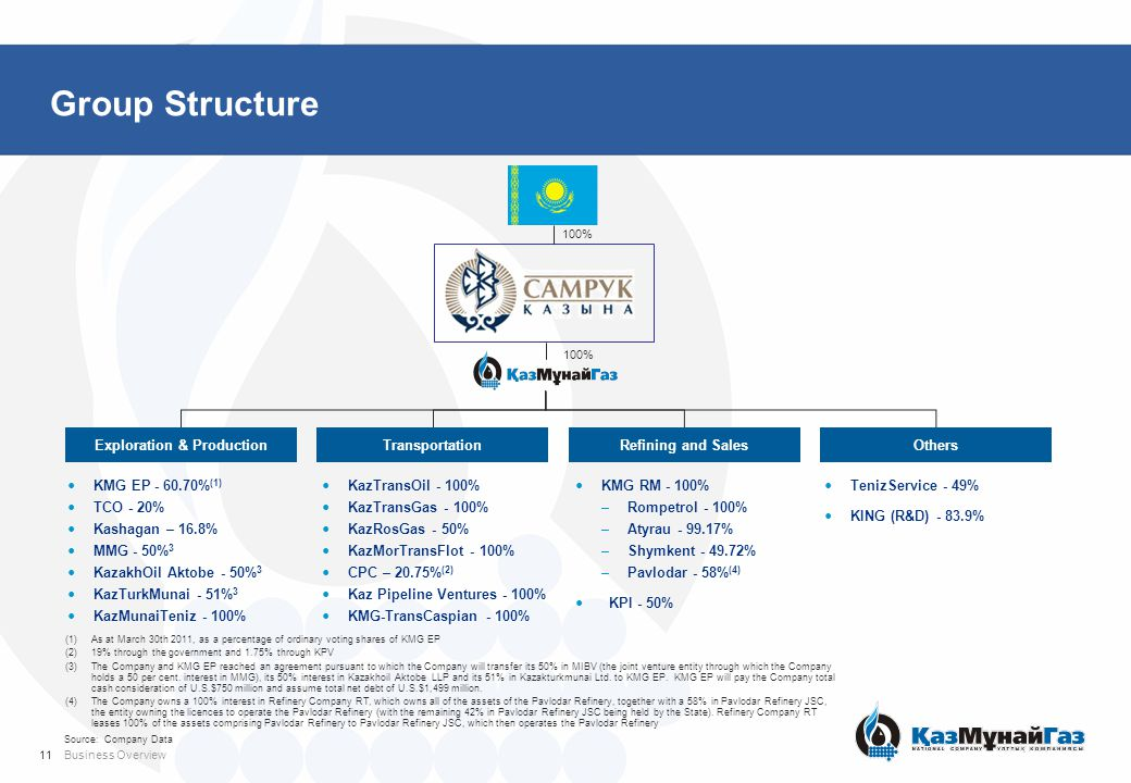 Group Structure Exploration & ProductionTransportationRefining and SalesOthers KMG EP - 60.70% (1) TCO - 20% Kashagan – 16.8% MMG - 50% 3 KazakhOil Ak