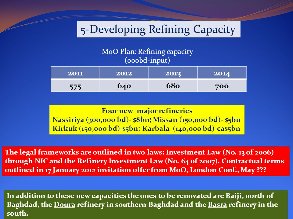 5-Developing Refining Capacity MoO Plan: Refining capacity (000bd-input) Four new major refineries Nassiriya (300,000 bd)- $8bn; Missan (150,000 bd)- $5bn Kirkuk (150,000 bd)-$5bn; Karbala (140,000 bd)-ca$5bn The legal frameworks are outlined in two laws: Investment Law (No.