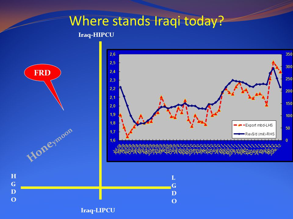 Where stands Iraqi today? Iraq-HIPCU Iraq-LIPCU HGDOHGDO LGDOLGDO Hone ymoon FRD