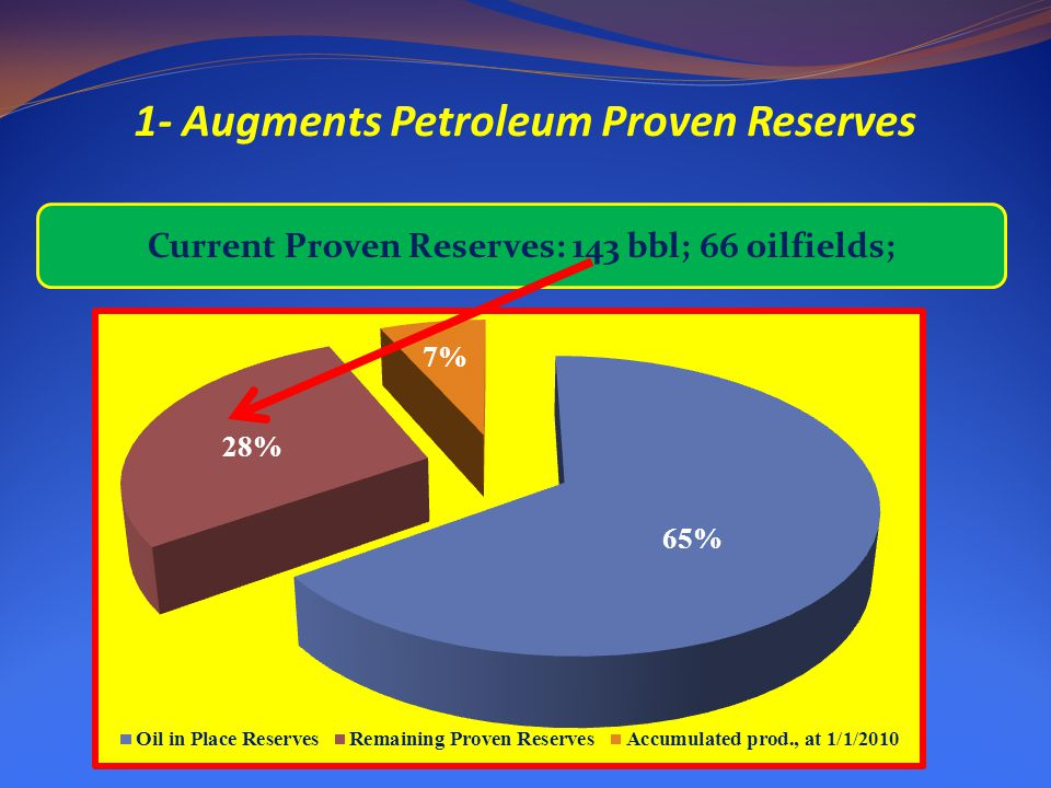 1- Augments Petroleum Proven Reserves Current Proven Reserves: 143 bbl; 66 oilfields;