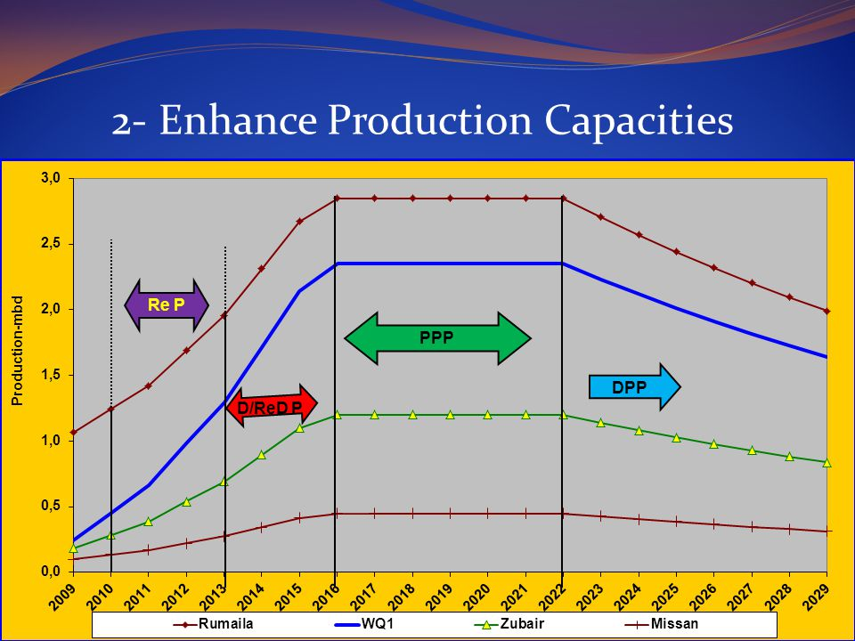 2- Enhance Production Capacities