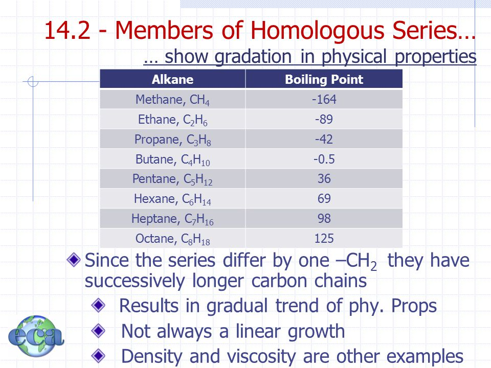 14.2 - Members of Homologous Series… … show gradation in physical properties AlkaneBoiling Point Methane, CH 4 -164 Ethane, C 2 H 6 -89 Propane, C 3 H