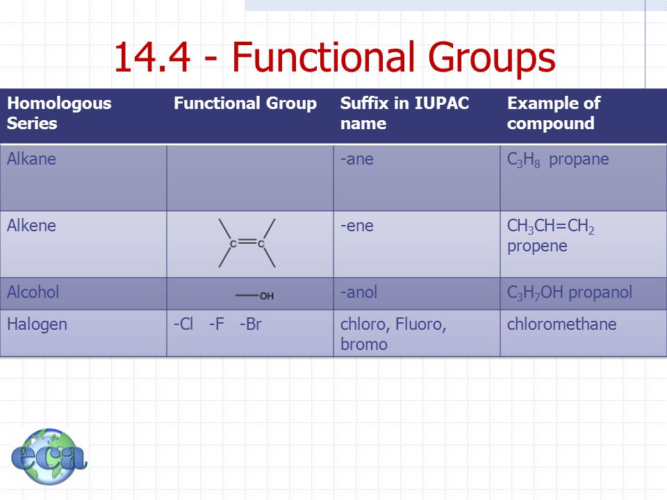 14.4 - Functional Groups