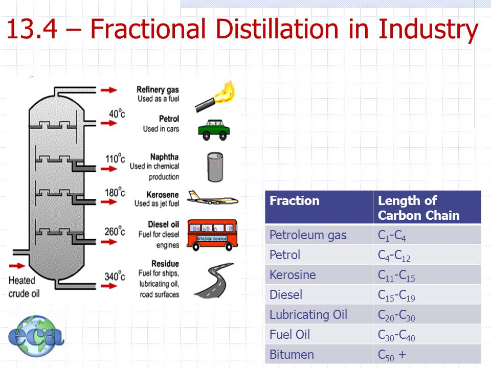13.4 – Fractional Distillation in Industry FractionLength of Carbon Chain Petroleum gasC 1 -C 4 PetrolC 4 -C 12 KerosineC 11 -C 15 DieselC 15 -C 19 Lu
