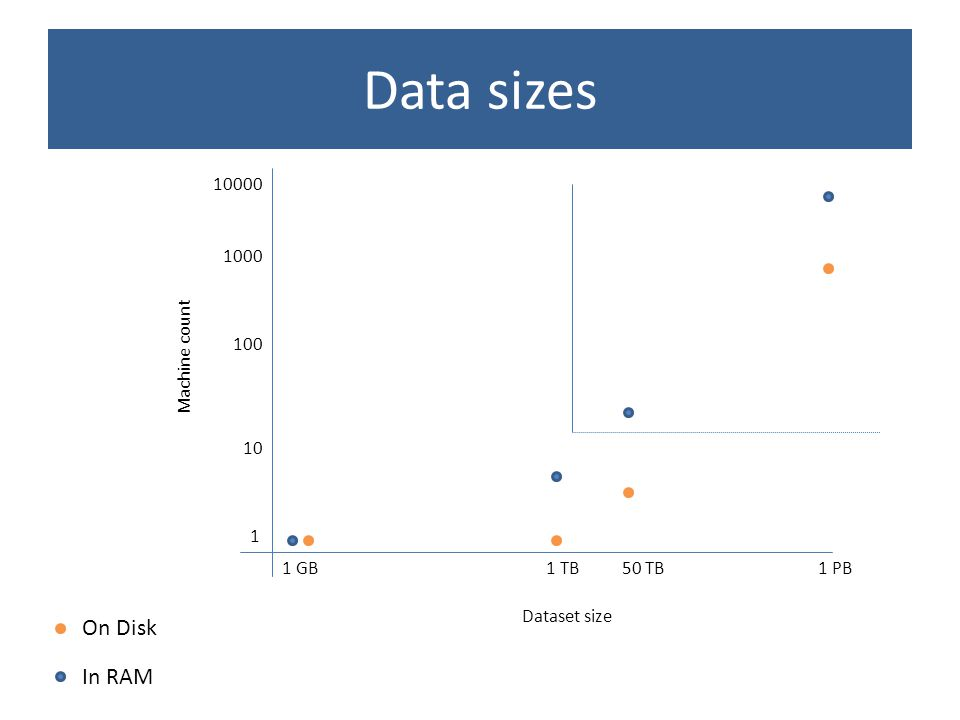Data sizes 1 GB1 PB1 TB Machine count 1 10 100 1000 10000 On Disk In RAM 50 TB Dataset size