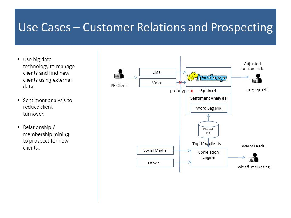 Use Cases – Customer Relations and Prospecting Email Voice PB Client X Sphinx 4 X prototype Sentiment Analysis Word Bag MR Hug Squad.