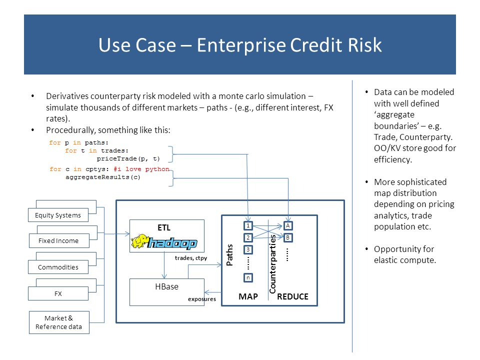 Use Case – Enterprise Credit Risk Equity Systems Fixed Income Commodities FX Market & Reference data HBase ETL MAPREDUCE Paths Counterparties 1 2 3 …… n A B trades, ctpy exposures Derivatives counterparty risk modeled with a monte carlo simulation – simulate thousands of different markets – paths - (e.g., different interest, FX rates).