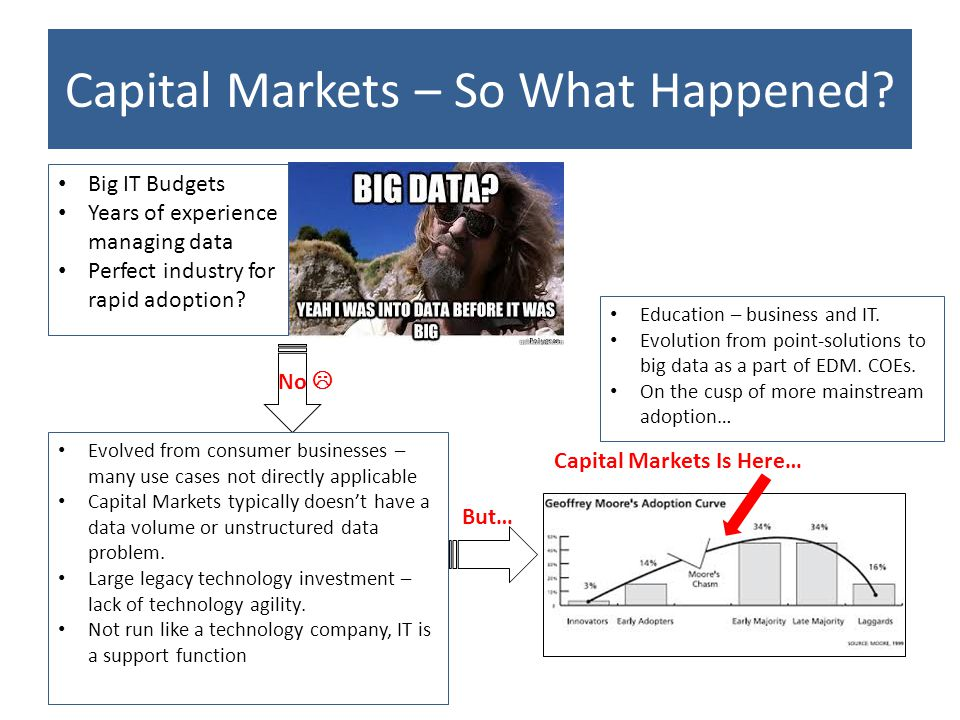 Capital Markets – So What Happened.