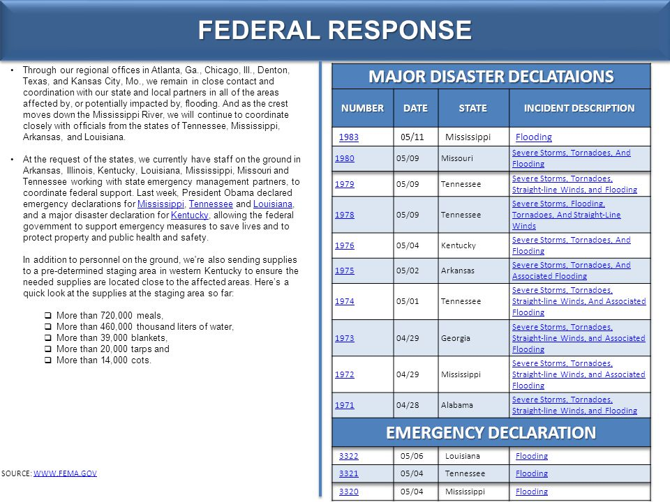 FEDERAL RESPONSE SOURCE: WWW.FEMA.GOVWWW.FEMA.GOV Through our regional offices in Atlanta, Ga., Chicago, Ill., Denton, Texas, and Kansas City, Mo., we remain in close contact and coordination with our state and local partners in all of the areas affected by, or potentially impacted by, flooding.