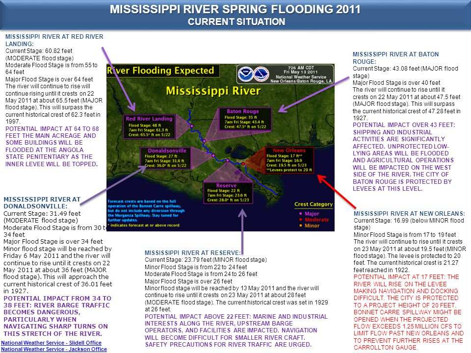 MISSISSIPPI RIVER SPRING FLOODING 2011 CURRENT SITUATION CURRENT SITUATION MISSISSIPPI RIVER SPRING FLOODING 2011 CURRENT SITUATION CURRENT SITUATION MISSISSIPPI RIVER AT RED RIVER LANDING: Current Stage: 60.82 feet (MODERATE flood stage) Moderate Flood Stage is from 55 to 64 feet Major Flood Stage is over 64 feet The river will continue to rise will continue rising until it crests on 22 May 2011 at about 65.5 feet (MAJOR flood stage).