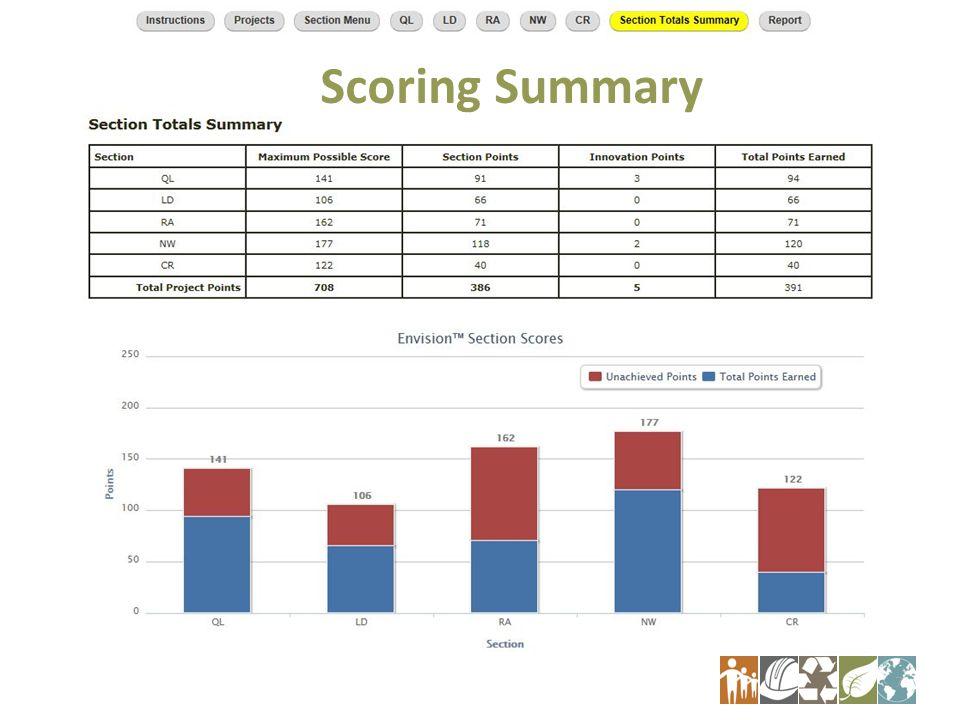 Scoring Summary 7