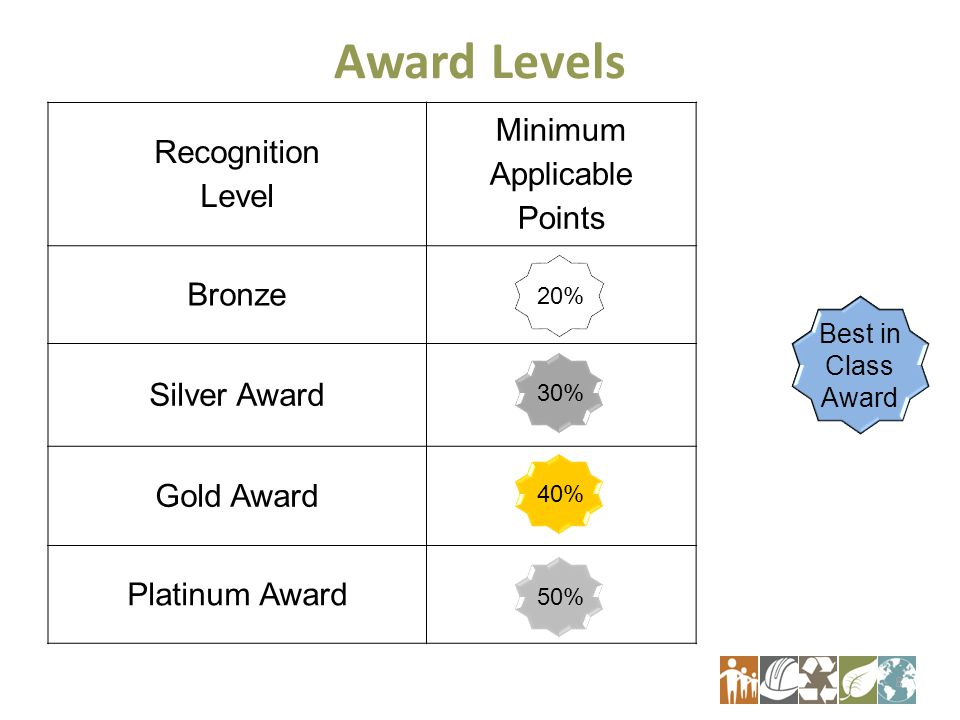 Award Levels Recognition Level Minimum Applicable Points Bronze Silver Award Gold Award Platinum Award 8 30% 40% 50% 20% Best in Class Award