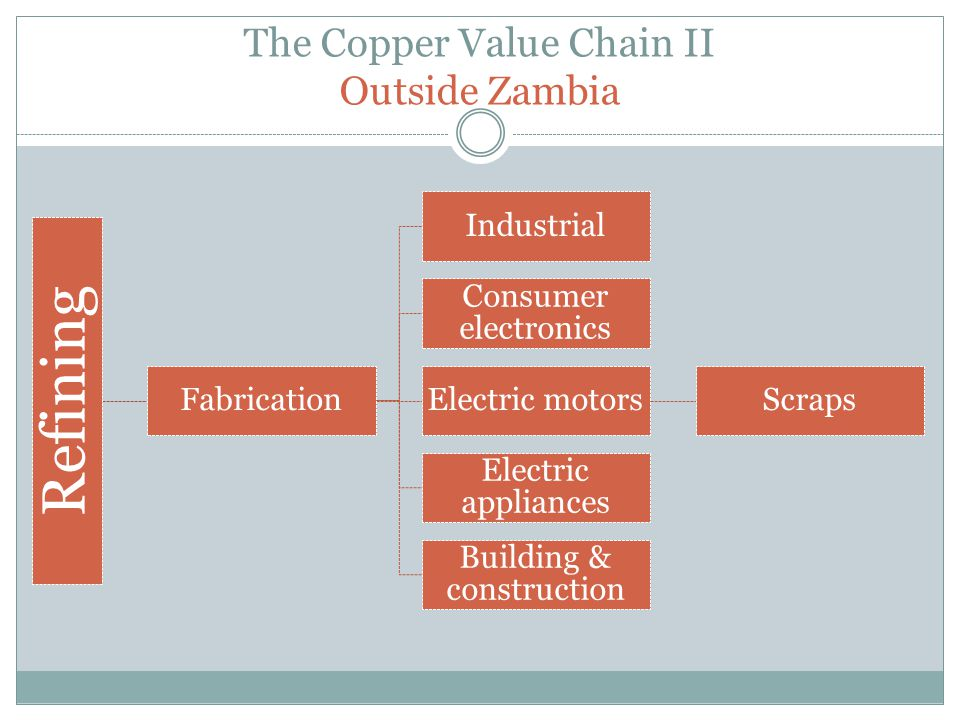 The Copper Value Chain II Outside Zambia Refining Fabrication Industrial Consumer electronics Electric motorsScraps Electric appliances Building & con