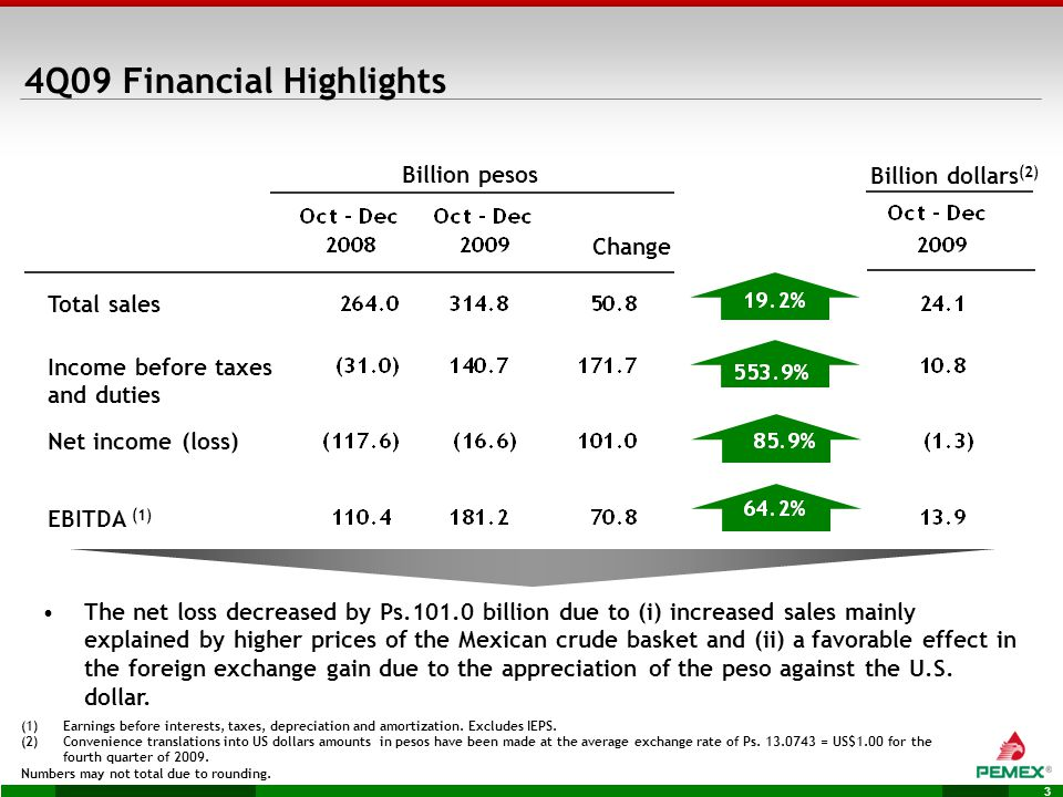 3 EBITDA (1) Total sales Billion pesos Net income (loss) Change The net loss decreased by Ps.101.0 billion due to (i) increased sales mainly explained by higher prices of the Mexican crude basket and (ii) a favorable effect in the foreign exchange gain due to the appreciation of the peso against the U.S.