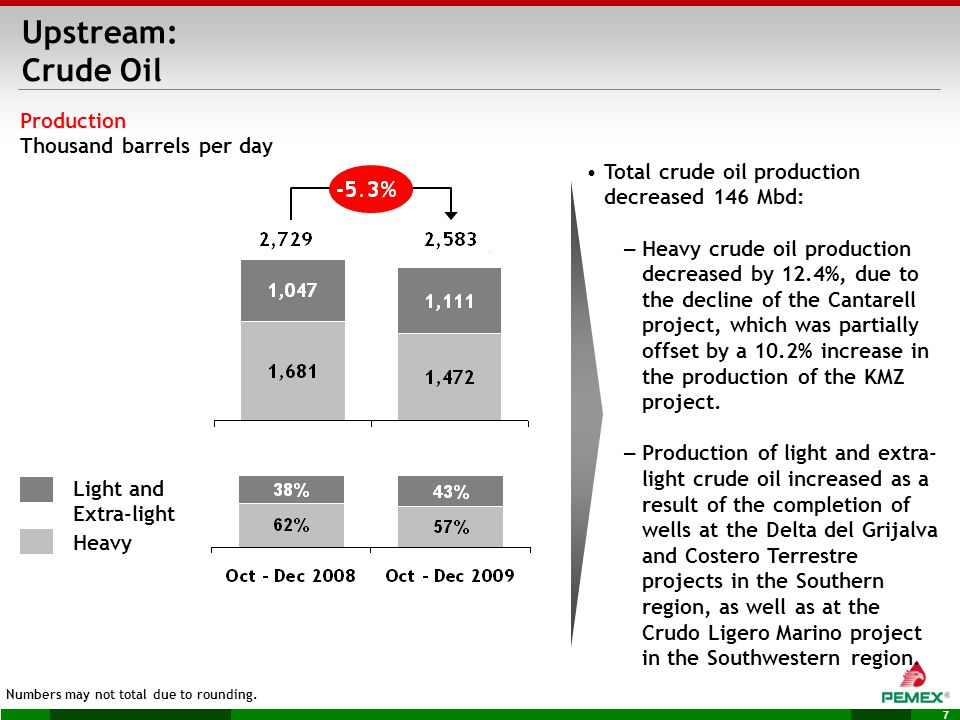 7 Production Thousand barrels per day Numbers may not total due to rounding.