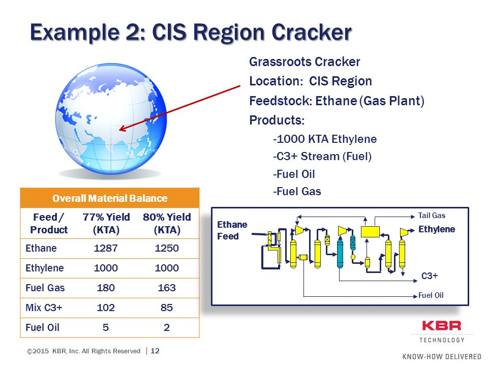 ©2015 KBR, Inc. All Rights Reserved  12 Example 2: CIS Region Cracker Grassroots Cracker Location: CIS Region Feedstock: Ethane (Gas Plant) Products: