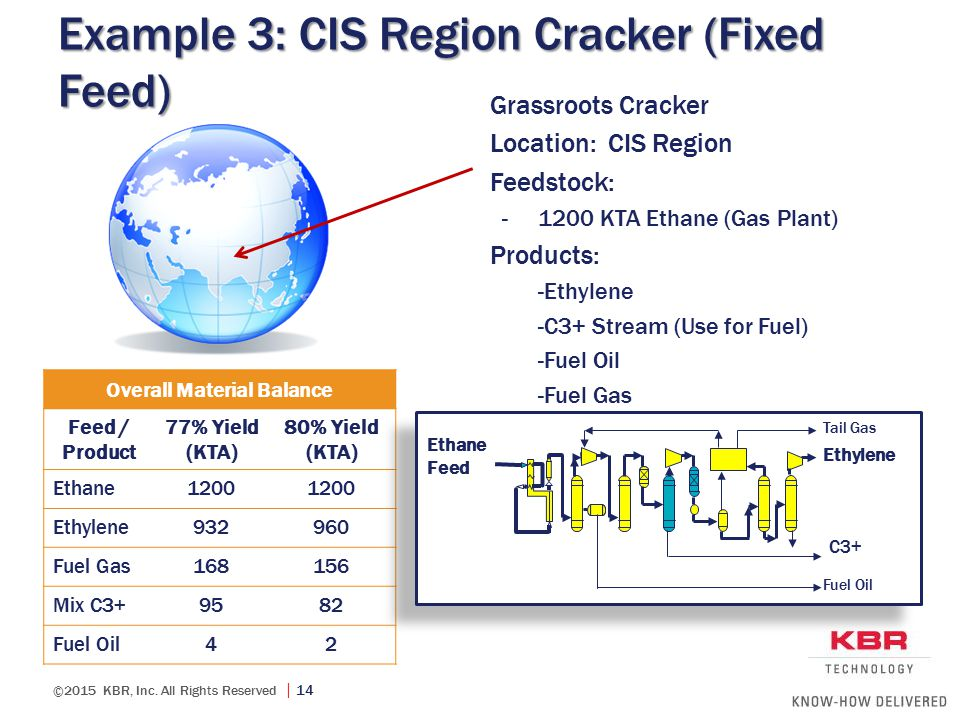 ©2015 KBR, Inc. All Rights Reserved  14 Example 3: CIS Region Cracker (Fixed Feed) Overall Material Balance Feed / Product 77% Yield (KTA) 80% Yield