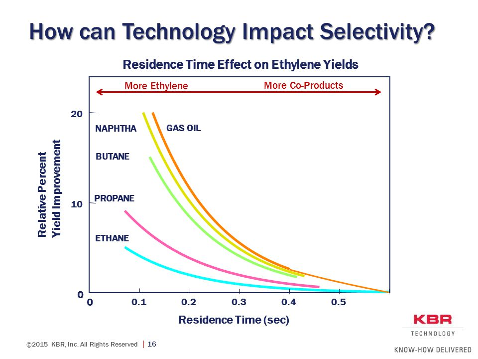 ©2015 KBR, Inc. All Rights Reserved  16 How can Technology Impact Selectivity? 0 0.10.20.30.40.50.6 0 10 20 Residence Time (sec)) GAS OIL NAPHTHA BUT