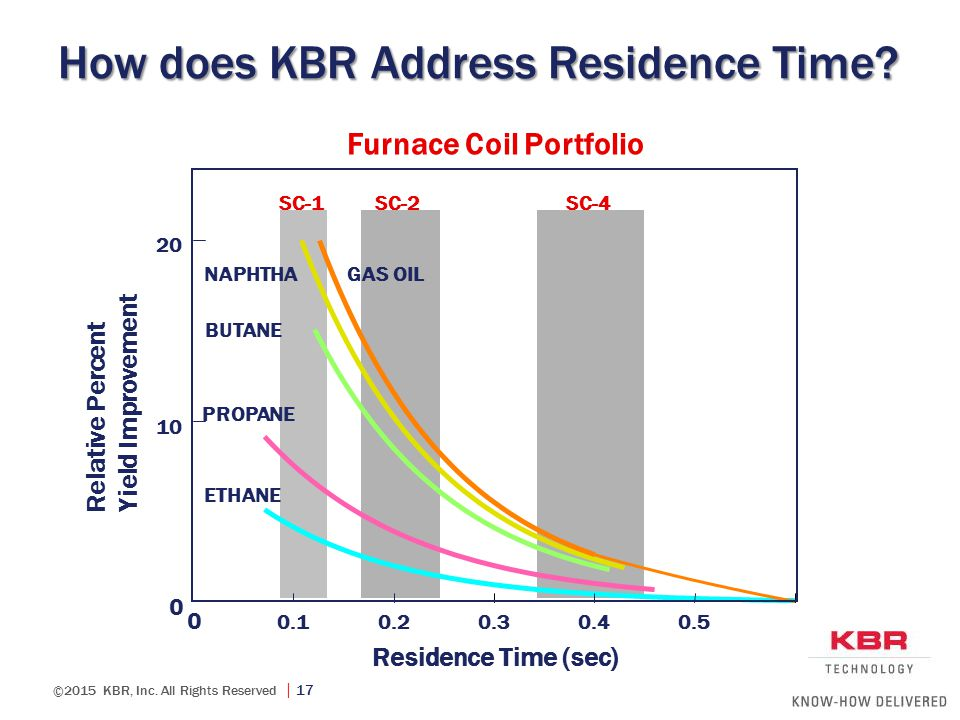 ©2015 KBR, Inc. All Rights Reserved  17 How does KBR Address Residence Time? SC-1 SC-2 SC-4 Furnace Coil Portfolio 0 0.10.20.30.40.50.6 0 10 20 Resid