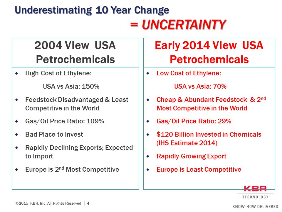 ©2015 KBR, Inc. All Rights Reserved  4 Underestimating 10 Year Change 2004 View USA Petrochemicals  High Cost of Ethylene: USA vs Asia: 150%  Feeds